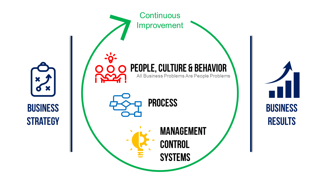 People, Process & Systems Drive Results
